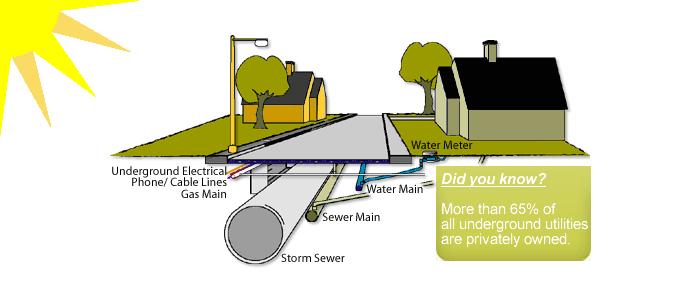 Utility Line Locator : Florida private utility locating services